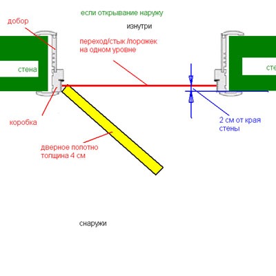 Схема расположения порожков